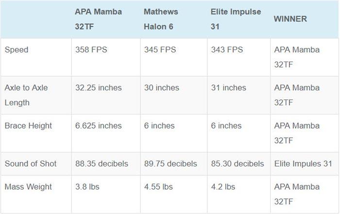 mamba32tf chart