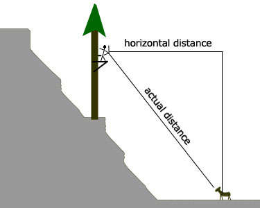 actual distance