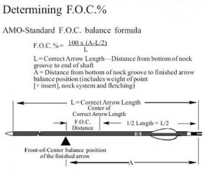 arrow foc formula