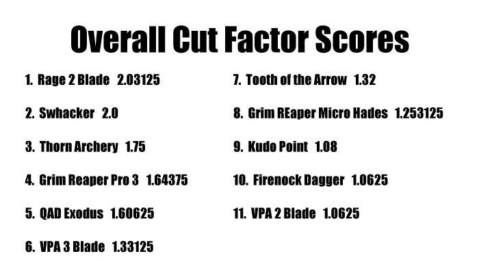 cut factor scores