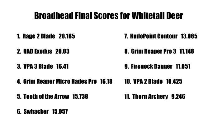 broadhead test winners