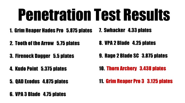 broadhead penetration test results