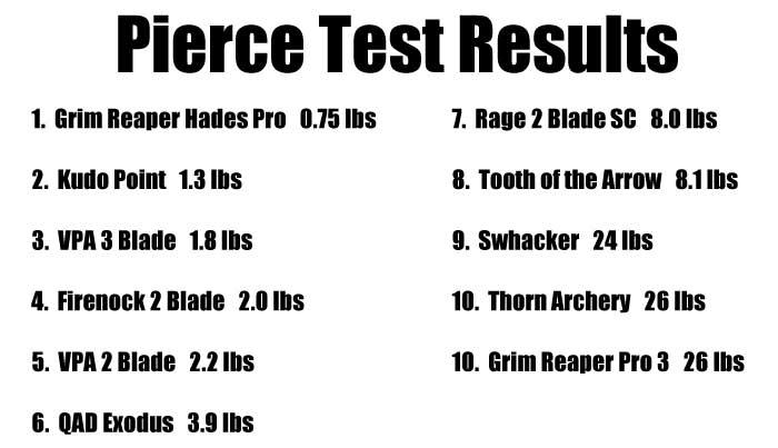 pierce test