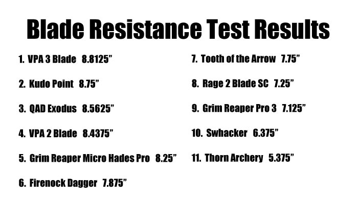 broadhead blade resistance results