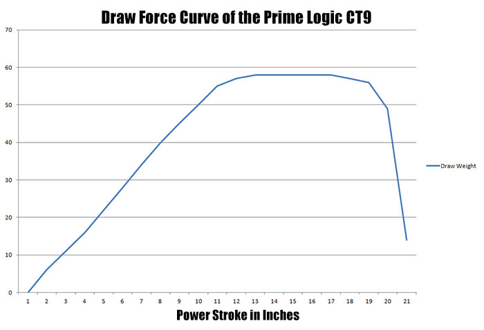 draw force curve of prime logic ct9