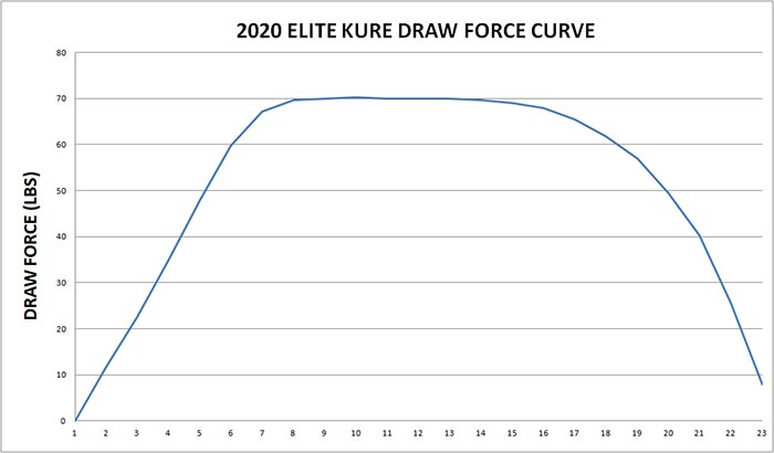 elite kure draw force curve